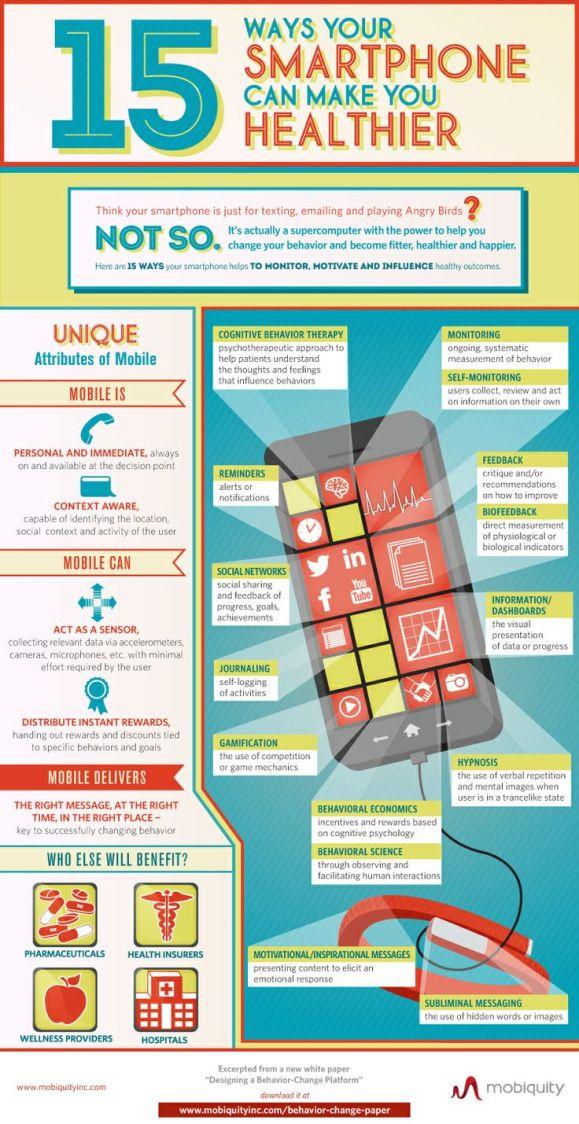 Smartphone Health Infographic